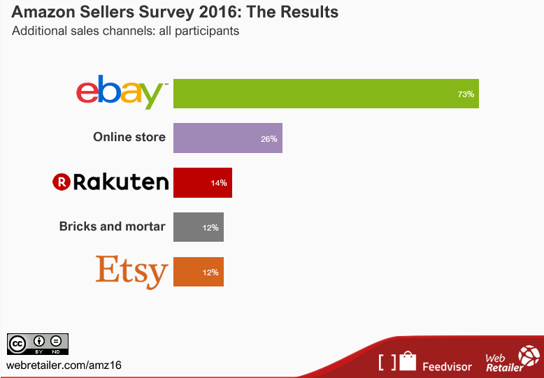 sondaggio venditore Amazon 2016