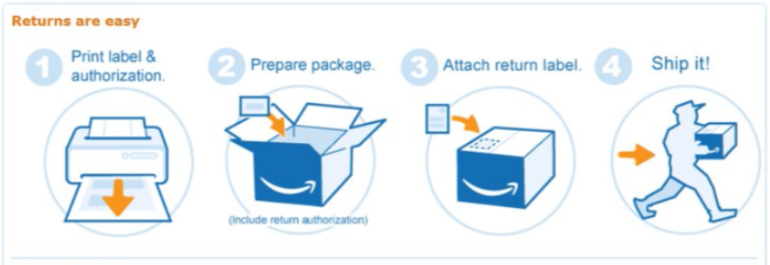 Amazon's packaging instructions