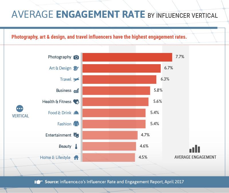 Durchschnittliche Einrückrate durch influencer vertikale