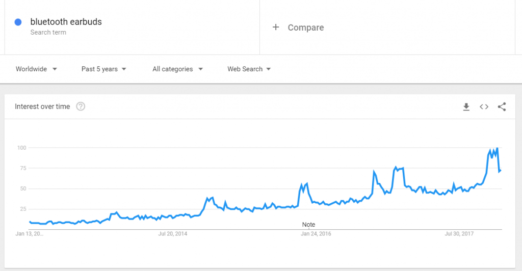 Bluetooth earbuds on google trends