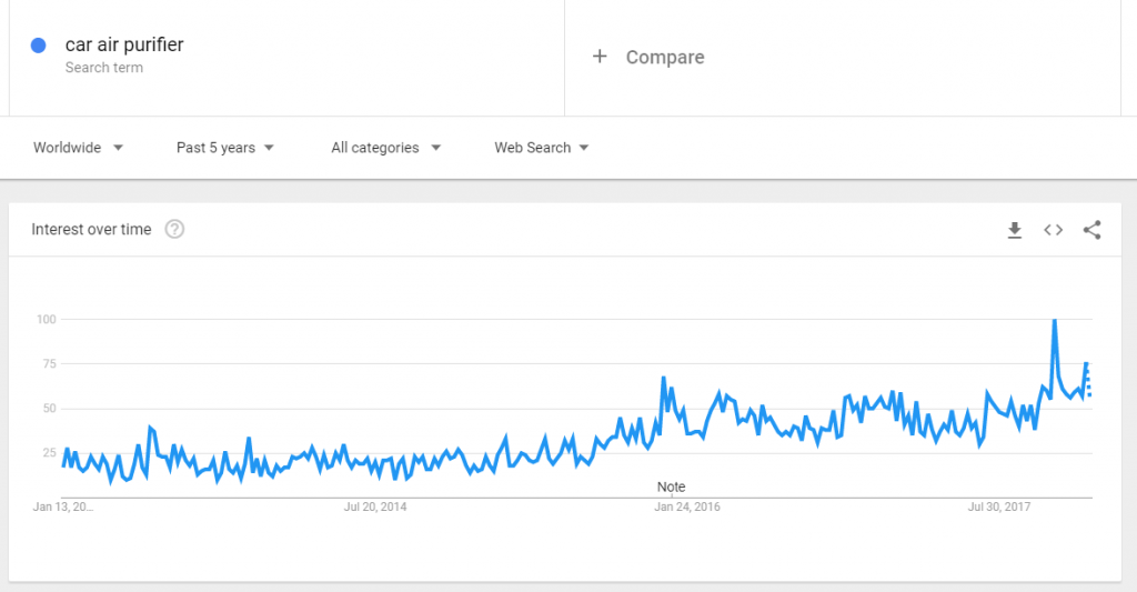Car air pufifier on google trends