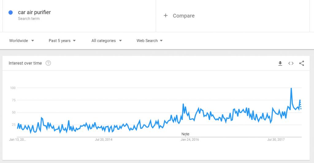 pufifier dell'aria dell'automobile sulle tendenze google