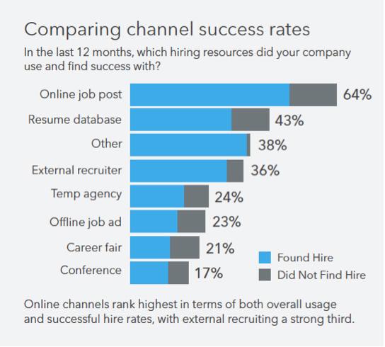 Vergelijken kanaal succespercentages