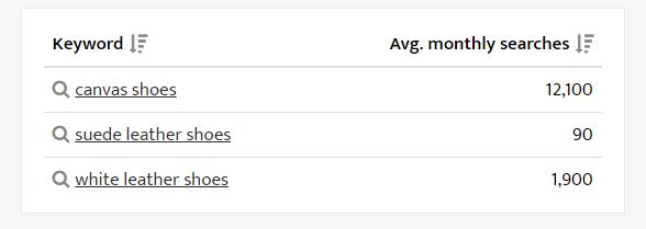 Deze screenshot toont de maandelijkse zoekvolume voor drie verschillende schoen gerelateerde zoekwoorden