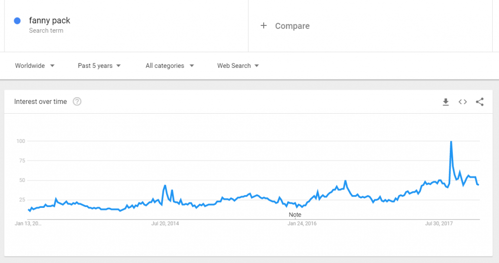 Fanny pack google trends
