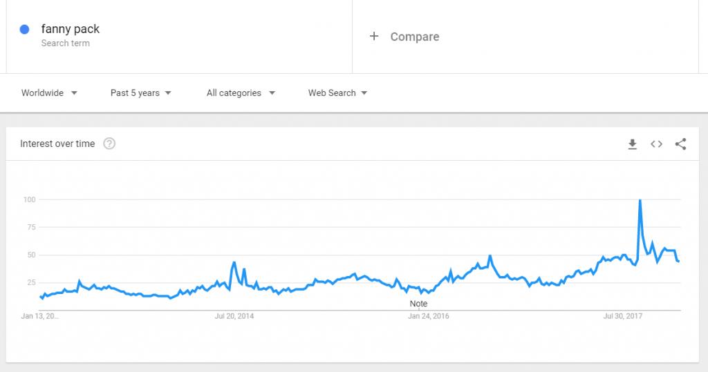 Fanny tendenze pacchetto google