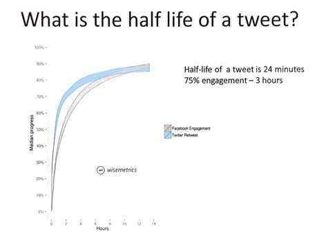 Half life of a tweet