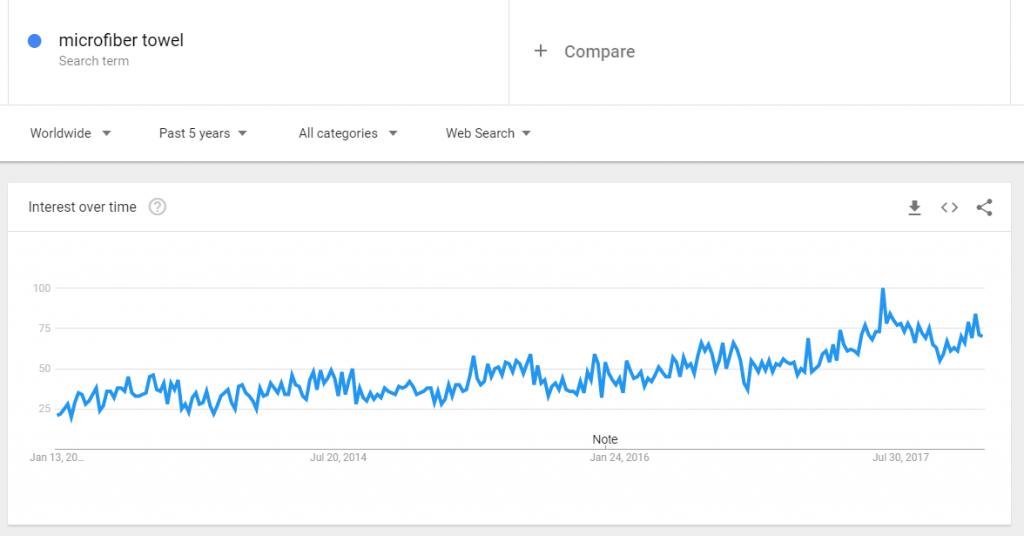 asciugamano in microfibra sulle tendenze google