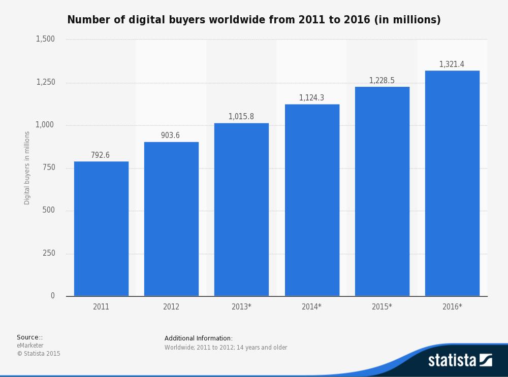 Numero di acquirenti digitali nel mondo
