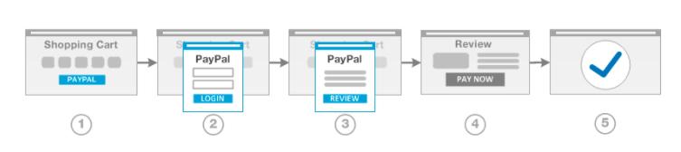 PayPal Afrekenen