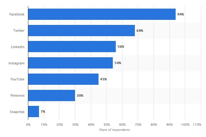 Prozentualer Anteil des Sozialunternehmens