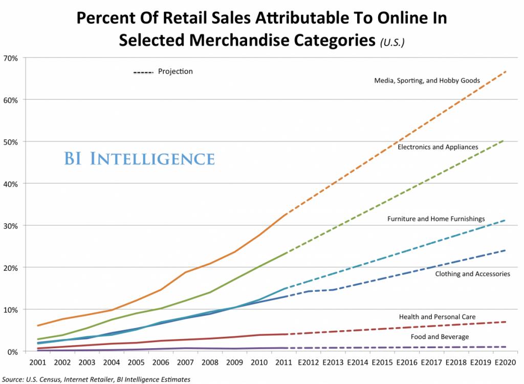 Persent der Einzelhandelsumsätze Attribut in ausgewählten Warengruppen Online