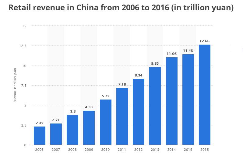 entrate al dettaglio in Cina dal 2006 per 2016