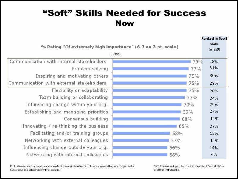 Soft skills nodig zijn voor succes nu