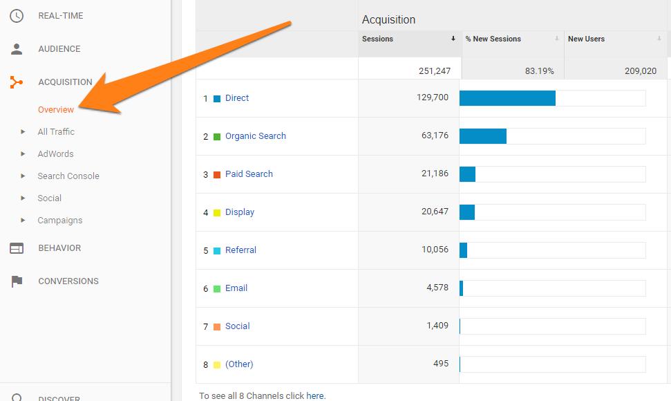 lalu lintas toko di Google Analytics