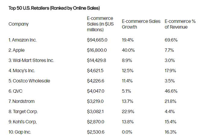 Top-Einzelhändler in den USA