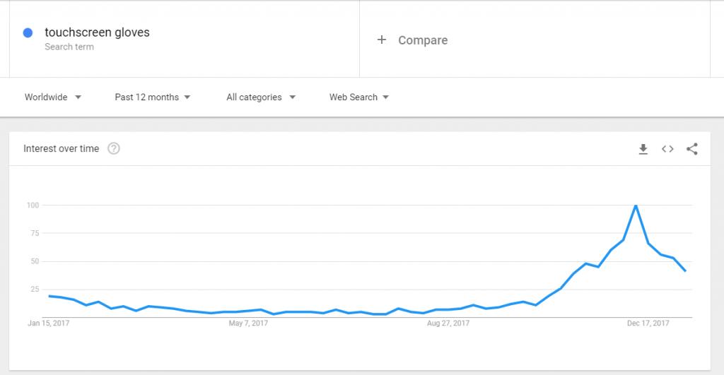 Guanti Touchscreen Google Trend
