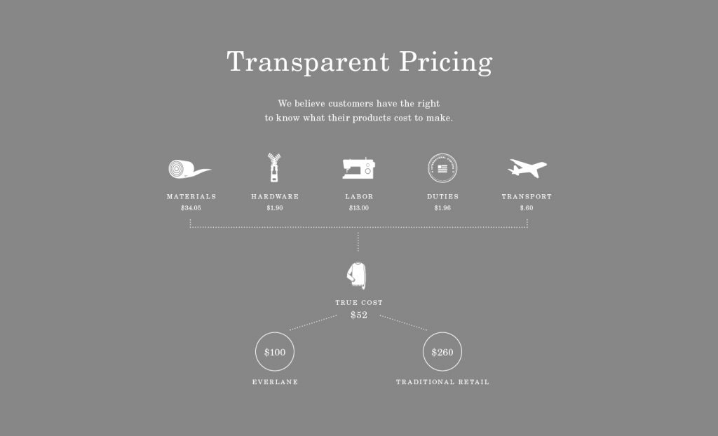 Everlane shares exact prices for all its raw materials and labor costs