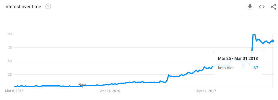 google trends for keto diet