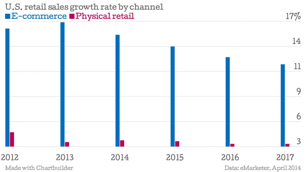 Stati Uniti le vendite al dettaglio tasso di crescita per canale