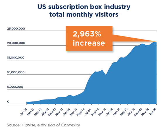 US subscription box industry