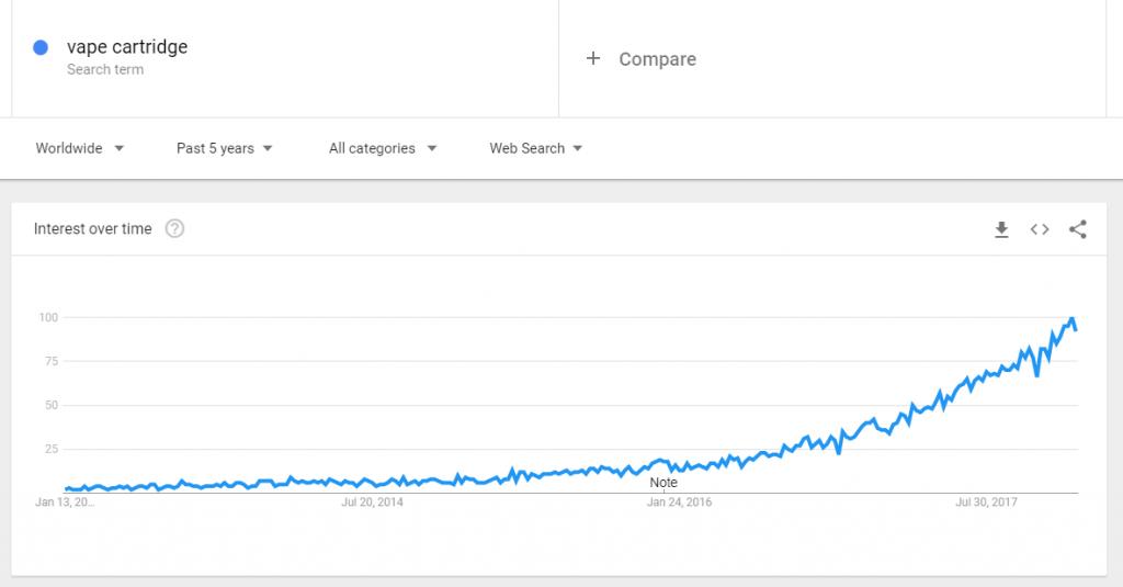 Vape tendenze cartuccia google