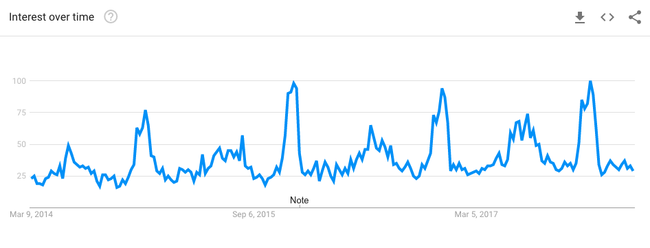 GOOGLE trends per altoparlanti bluetooth impermeabili