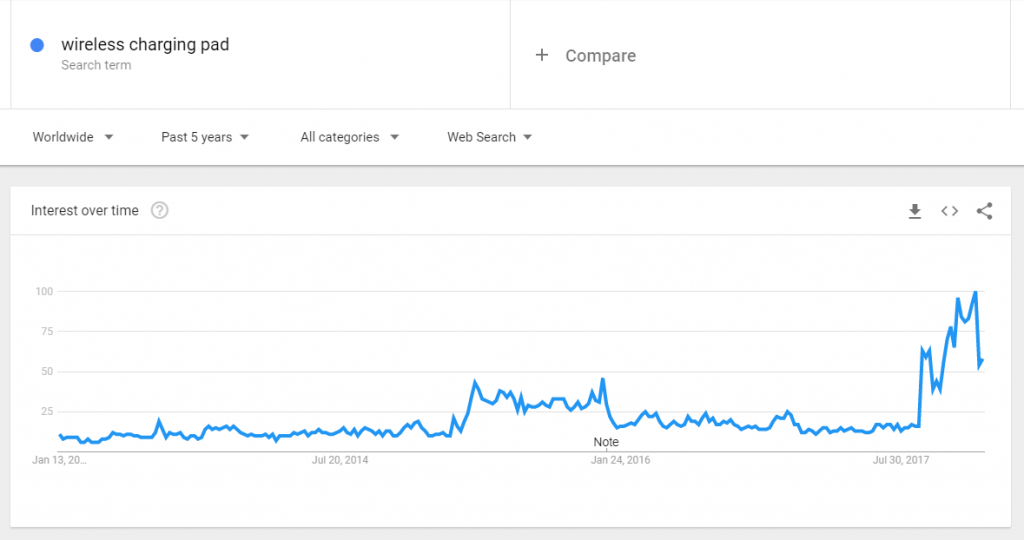 Wireless charging pad on google trends