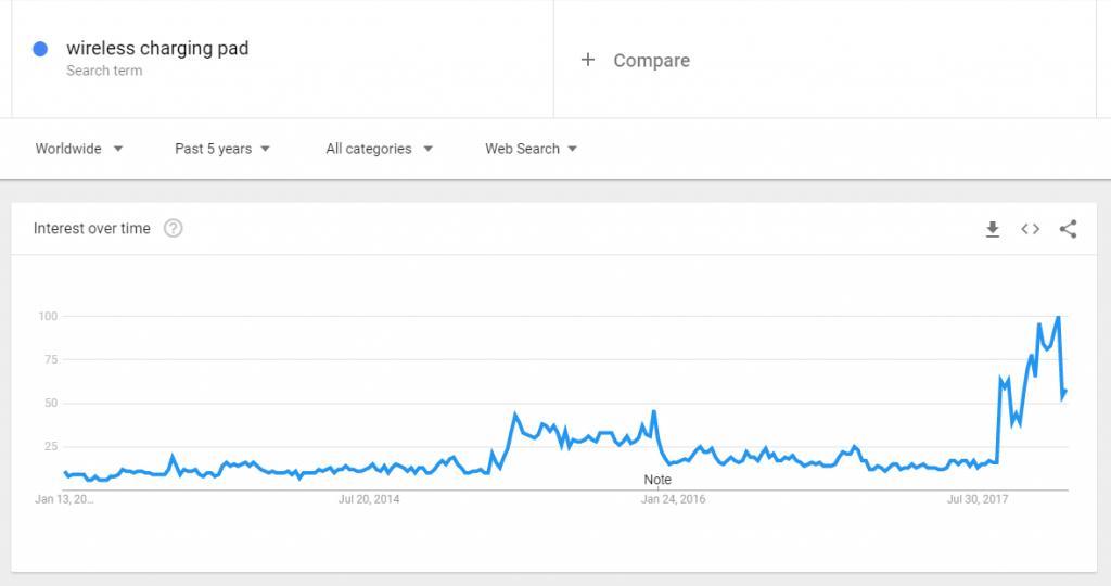 Drahtlose Ladepad auf Google Trends