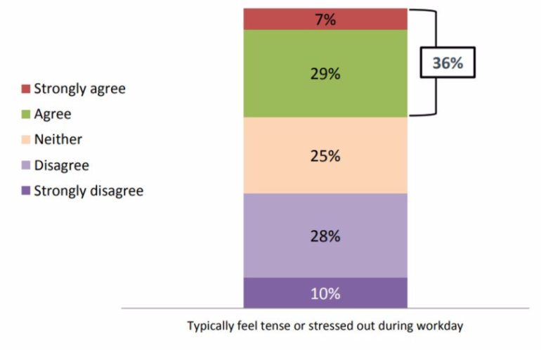 More than one third of employees are typically stressed out during the workday