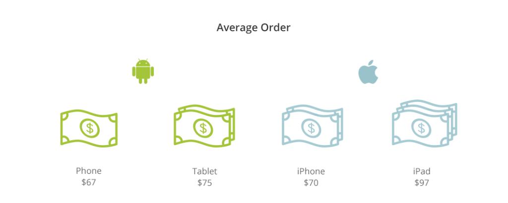 average order 1