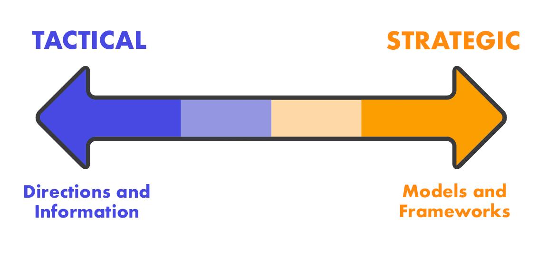 A content type spectrum