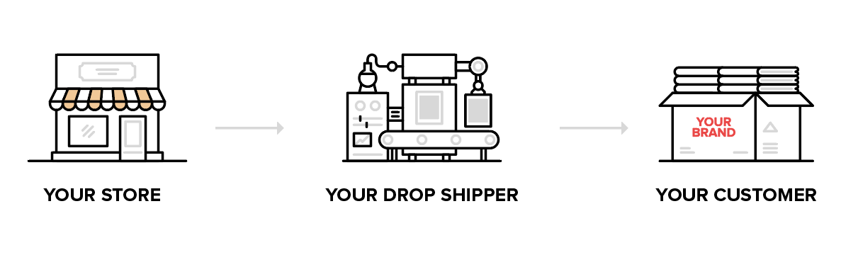 modelo dropshipping
