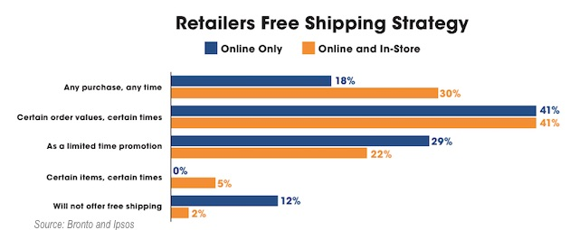 Free Shipping policies