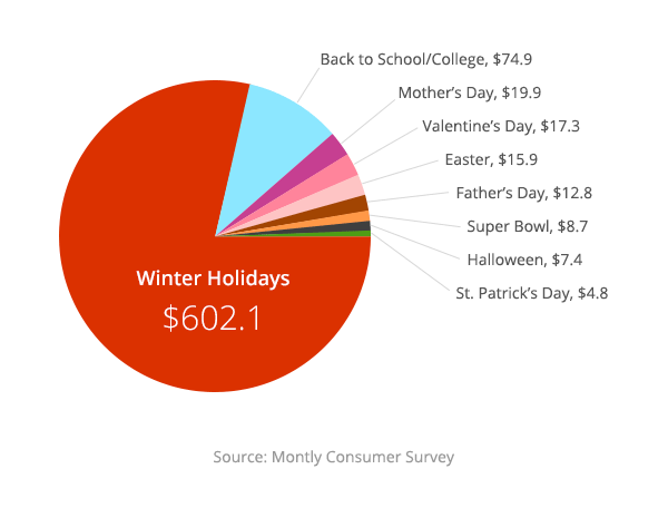 Holiday sales in percentage