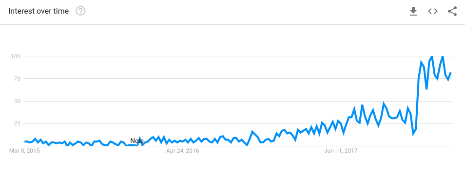 GOOGLE trends per i chip cheto