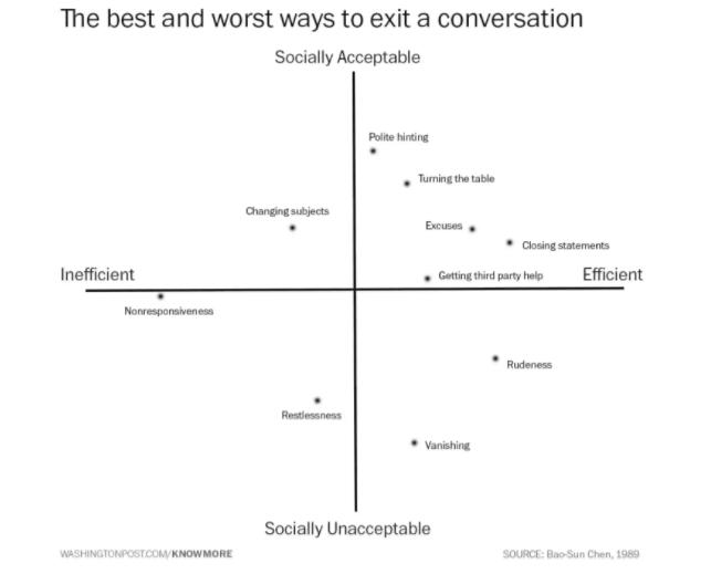 Wie man ein Gespräch beenden