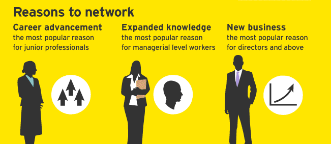 Popular reasons to network