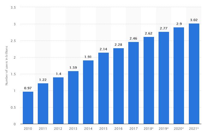 Die Zahl der Nutzer sozialer Netzwerke