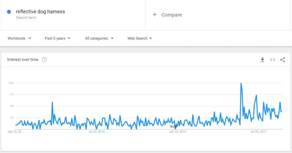 reflective dog harness google trends