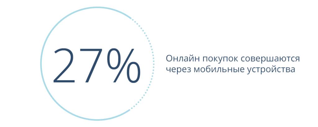 Покупки через мобильные устройства (1)