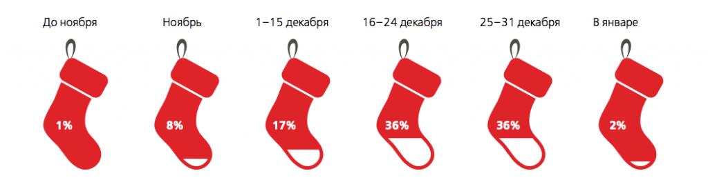 Когда покупают подарки?
