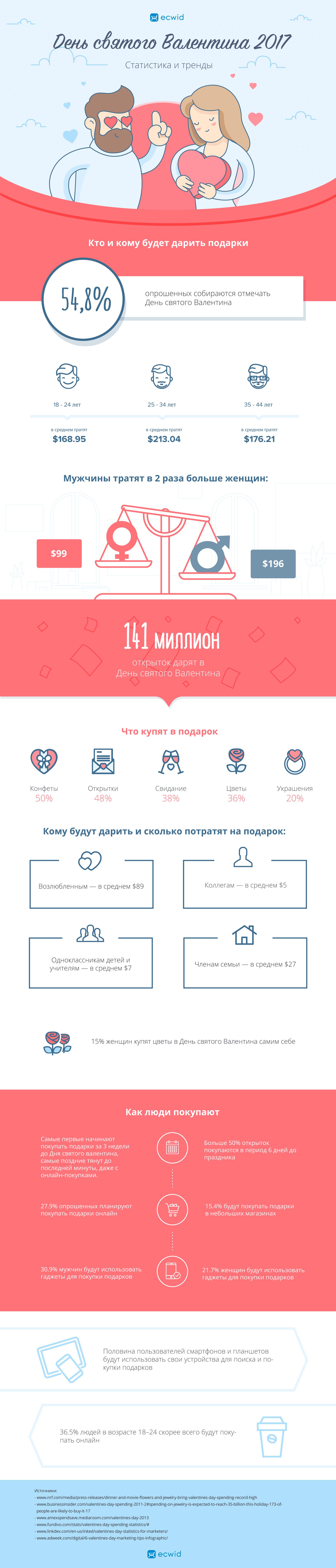 Инфографика: день всех влюбленных 2017