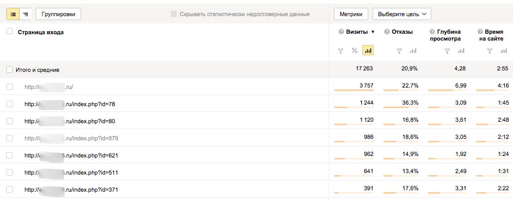 autogur73.ru — страницы входа — Яндекс.Метрика